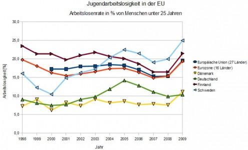 Jugendarbeitslosigkeit in der EU, Eurozone, Dänemark, Finnland, Schweden und Deutschland